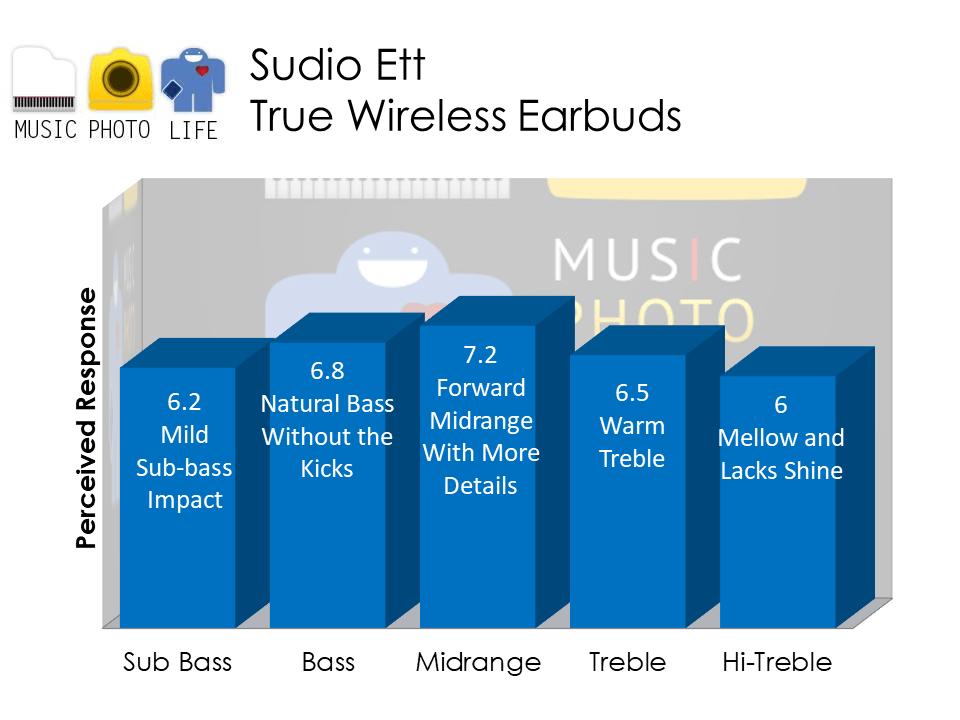 Sudio Ett audio analysis by Chester Tan musicphotolife.com Singapore tech blog
