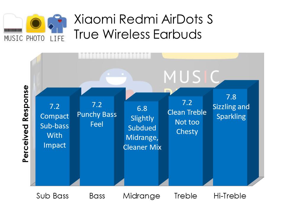 Redmi AirDots S audio analysis by Chester Tan musicphotolife.com Singapore tech blog