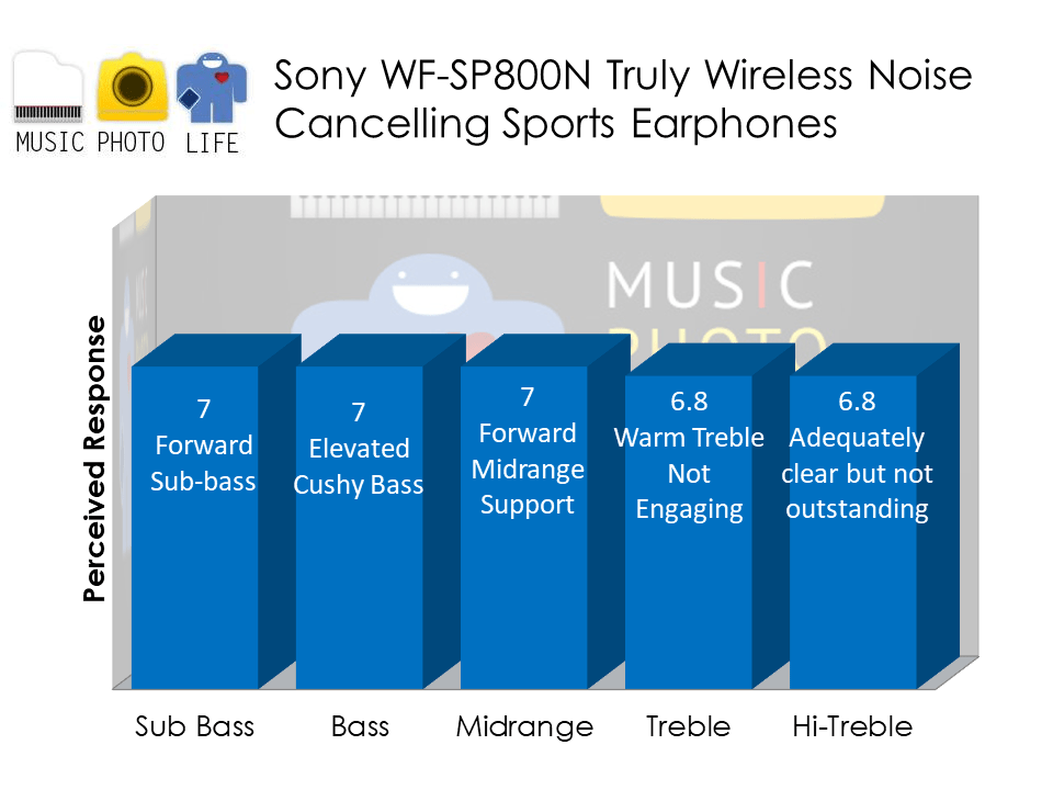 Sony WF-SP800N True Wireless Noise Cancelling Earbuds audio analysis by Music Photo Life