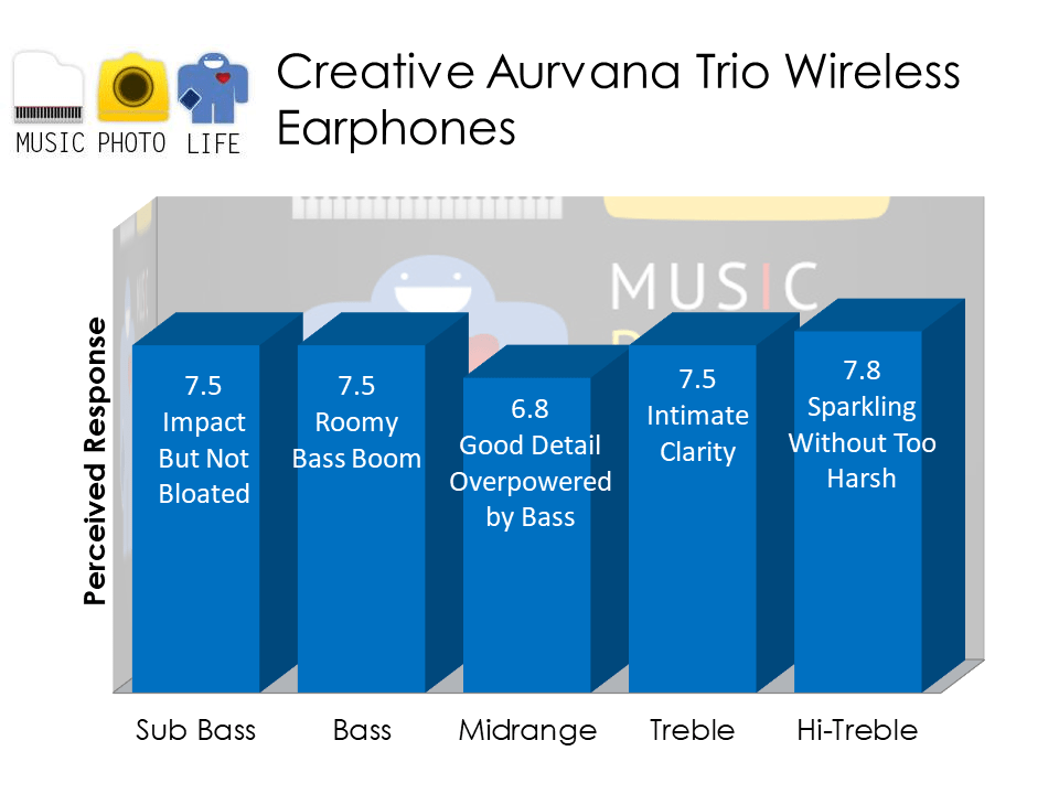 Creative Aurvana Trio Wireless audio analysis by Music Photo Life, Singapore tech blog