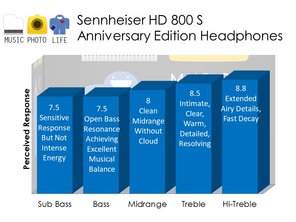Sennheiser HD 800 S Anniversary Edition audio analysis by Music Photo Life, Singapore Tech Blog