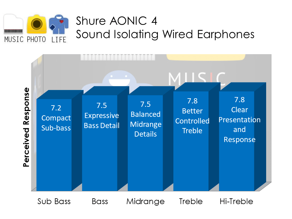 Shure AONIC 4 audio analysis by Music Photo Life, Singapore tech blog