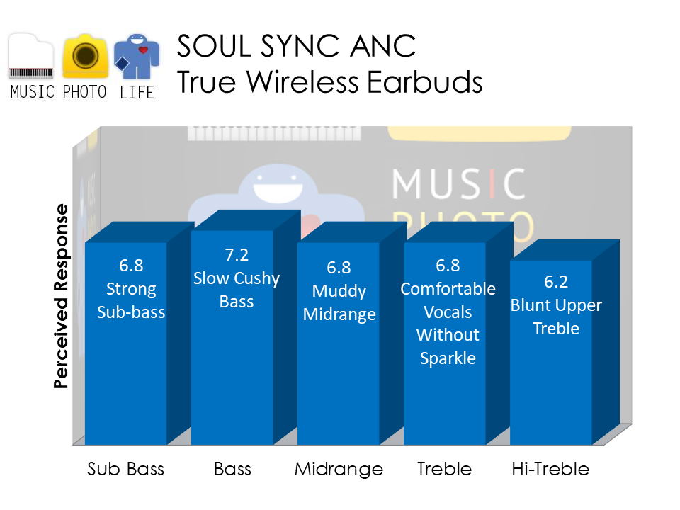 SOUL SYNC ANC audio rating by Music Photo Life