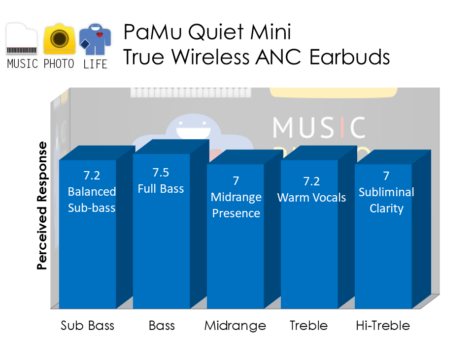 PaMu Quiet Mini audio analysis by Music Photo Life, Singapore tech blog
