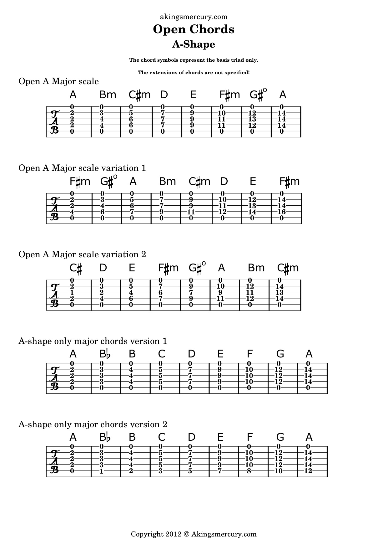 Open Guitar Chords A Shape Music Production Hq