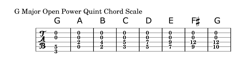Open-Power-Quint-Chord-Scale