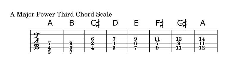 Power-Third-Chord-Scale