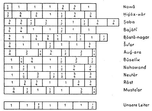 arabisch-persische tonsysteme