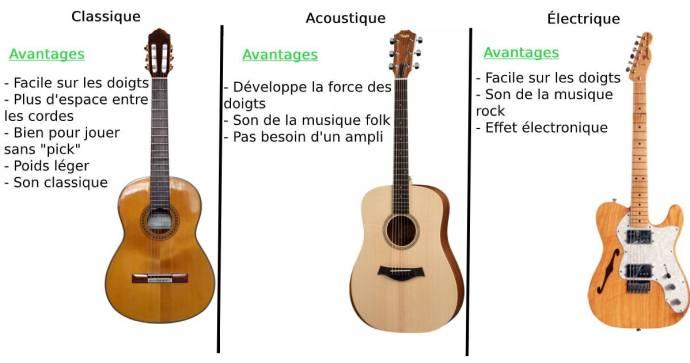 Cours de guitare Montréal: Avantages des types de guitare