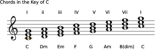 Understanding roman numerals and chords.