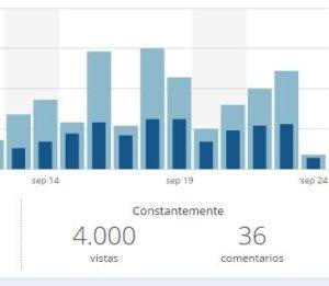 4.000 visitas