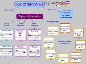 Clasificación de intervalos
