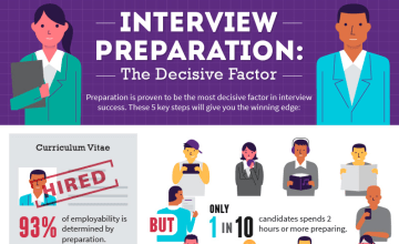 How to Ace Your Job Interview Every Time