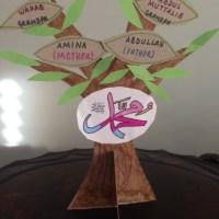 Family Tree of Rasulullah Sallallaahu Alaihi Wasallam