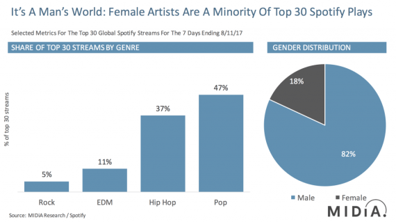 females in spotify