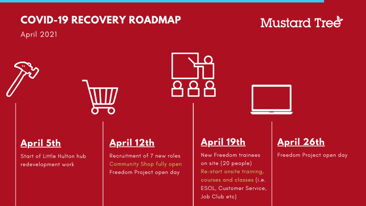 Roadmap slide 2