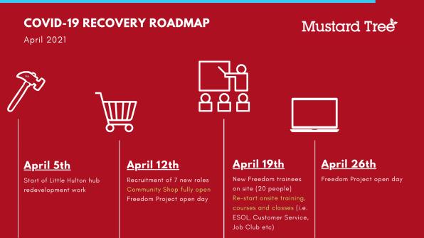 Roadmap slide 2