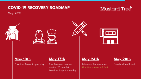 Roadmap slide 3