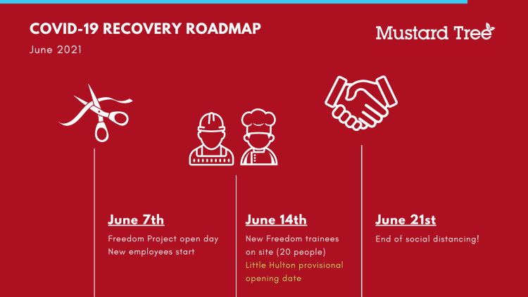 Roadmap slide 4