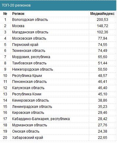 Так выглядит двадцатка лидеров информационного освещения положительных деловых изменений в субъектах федерации. Фото: asi.ru