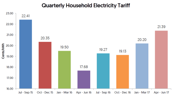 electricity-tariff-increase