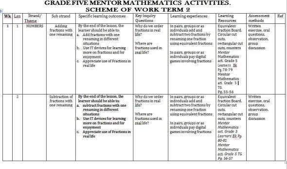 Mentor Mathematics Activities schemes of Work term 2