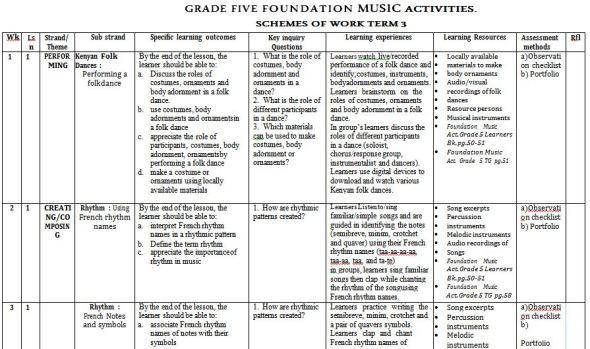 Grade 5 Foundation Music Schemes of Work term 3