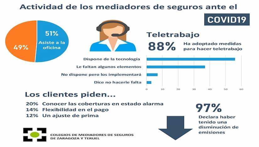 El 97% de los colegiados de Zaragoza y Teruel han notado una disminución de su actividad