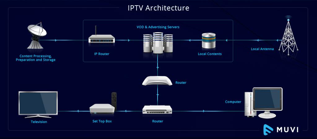 IPTV network architecture diagram