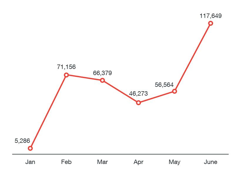 Número de infecciones del RAT Adwind en casa mes durante el año 2017