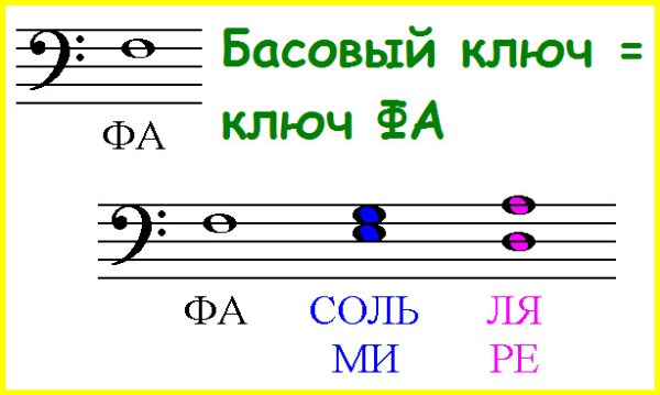 Запись нот разных октав в басовом ключе