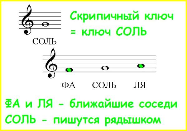Ноты Для Фортепиано Скрипичный Ключ Басовый - macroregulations
