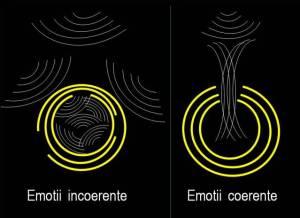 emotii coerente si emotii incoerente