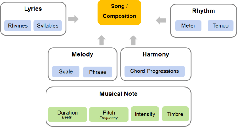 Building blocks of music. Parts of music - Rhythm, Harmony, Melody, Lyrics
