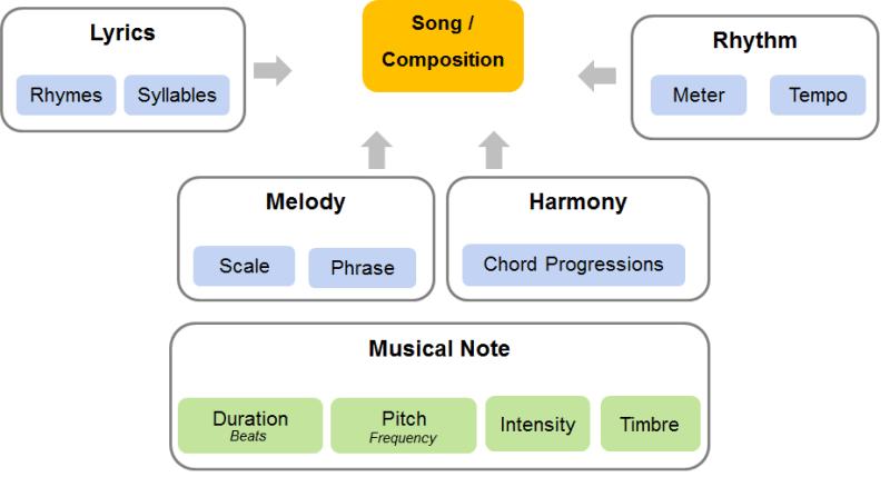 Building blocks of music. Parts of music - Rhythm, Harmony, Melody, Lyrics