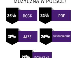 Czego słuchają polscy muzycy? Rock, pop i jazz rządzą!