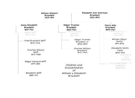 Photo of Brackett Family Tree