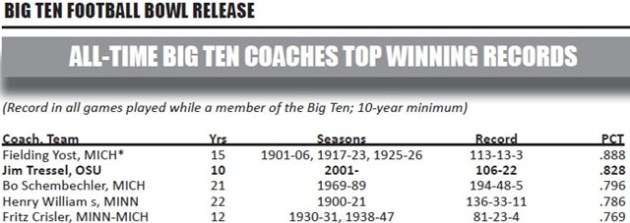 B1G Conference Records