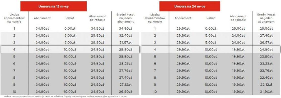 premium mobile tylko sim tabela rabatowa