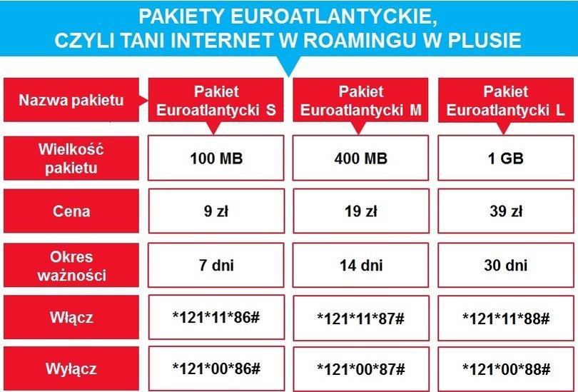 pakiety_euroatlantyckie