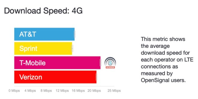 T-Mobile and Verizon 4G speed bumps hint at a 5G revolution