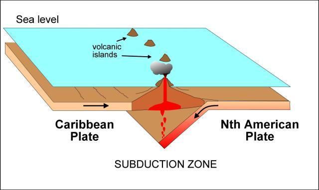 Tectonic History Of The Eastern Caribbean Mvo