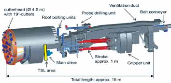 Schematic layout of TBM