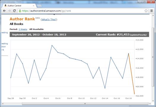 rank graph