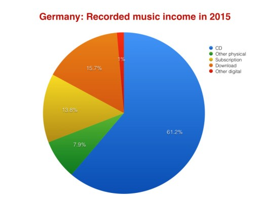 germany-music-industry-stats