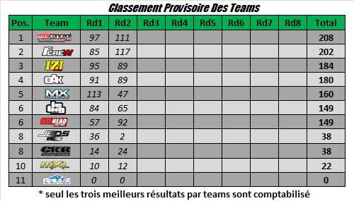 provisoire teams