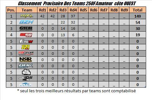 teams350amateurs