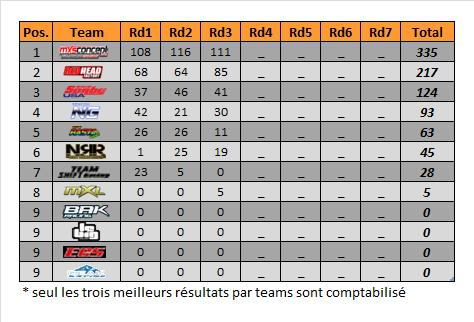 mx2-rd3-spring-teams