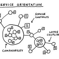 Роль ИТ-архитектора в организации