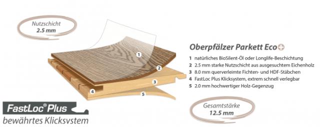 Schichtmodell Oberpfälzer parkett-eco-plus